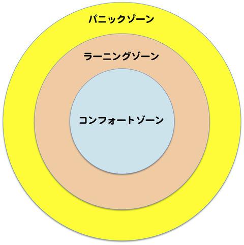 コンフォートゾーン図